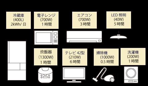 スマートスターLが停電時に使用できる電化製品のめやす